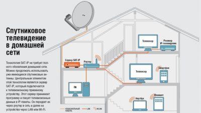 Как подключить спутниковое телевидение в новостройках и многоквартирных домах?