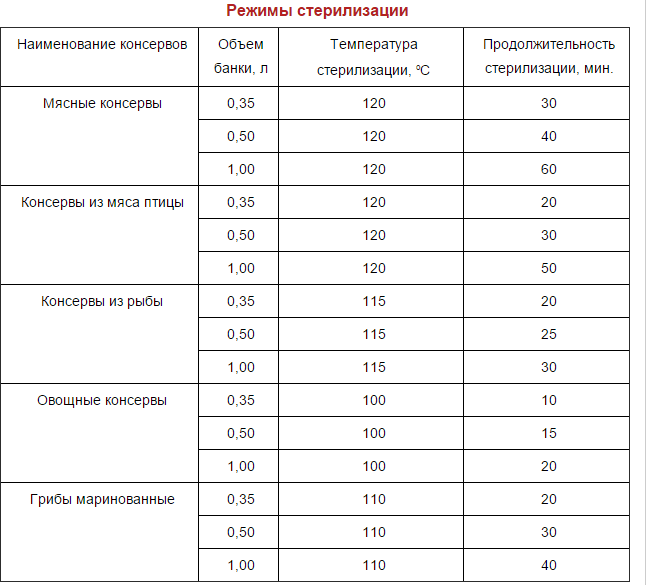 таблица стерилизации банок