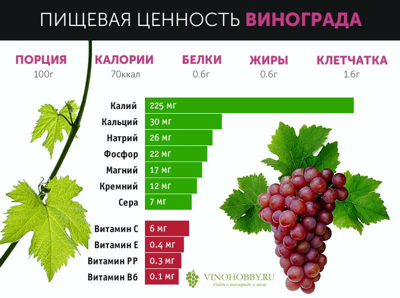 Какая калорийность у винограда?