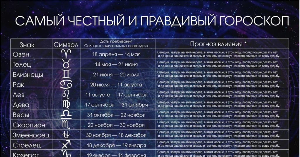 Знаки зодиака по месяцам и числам картинки