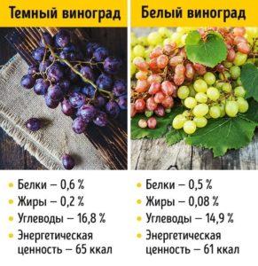 Калории винограда?