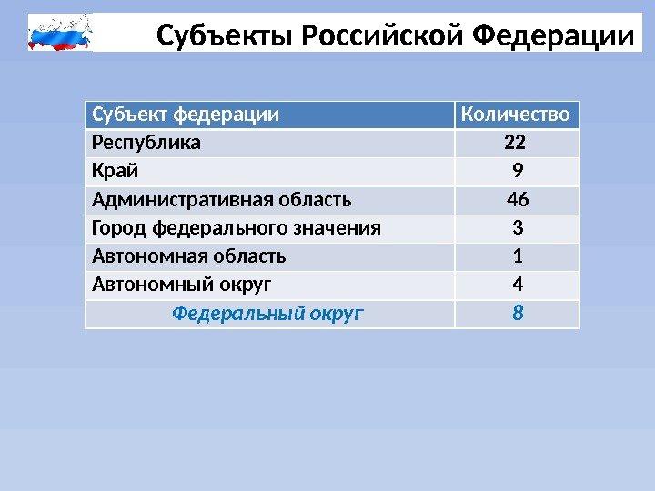 Субъект Российской Федерации это? Сколько субъектов входит в состав России?