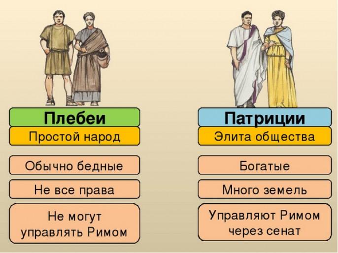 Кто такой плебей историческое и современное значение этого слова