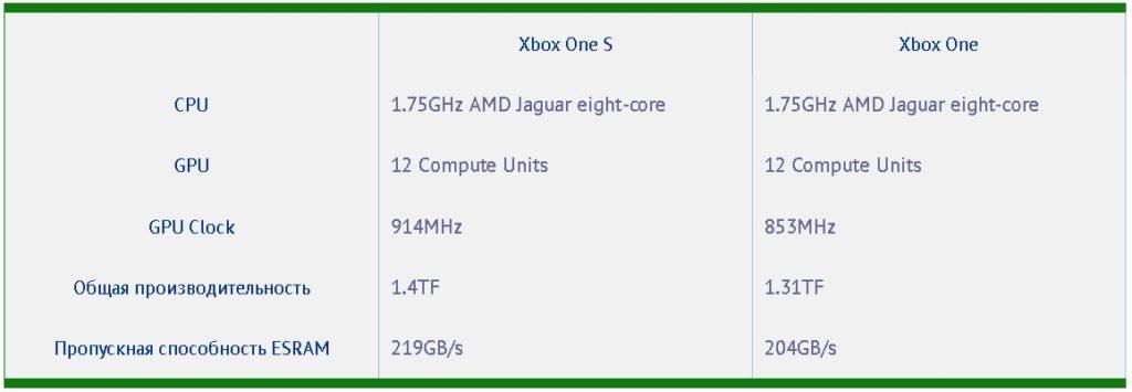 Xbox One S и Xbox One сравнение характеристик