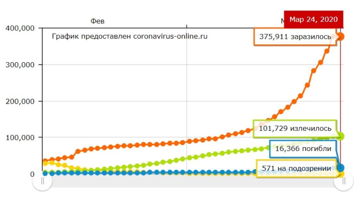 Статистика заболевших коронавирусом на 24 марта 2020 в России и мире
