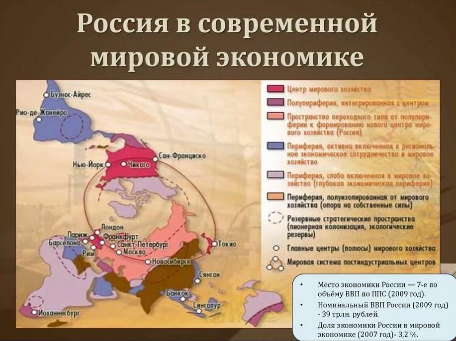 Какую роль занимает Россия в мировой экономике?