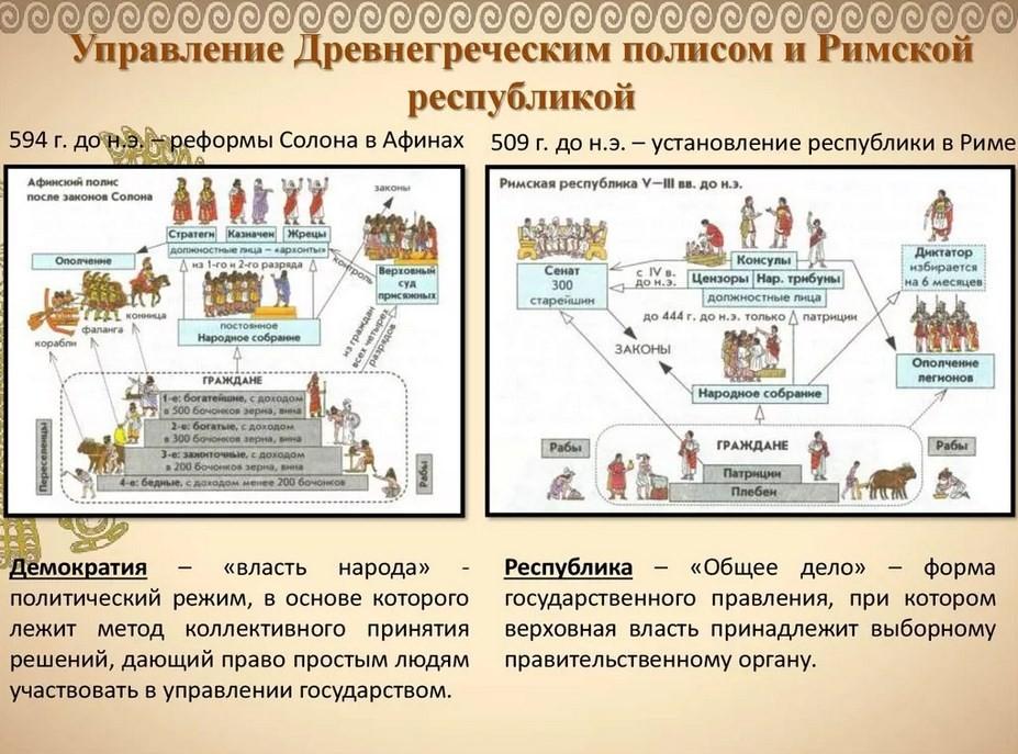 Что было общего в развитии римского и афинского полисов?