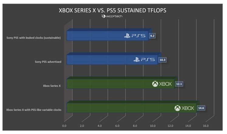 PlayStation 5 не сможет выдать производительность в 10 терафлопс