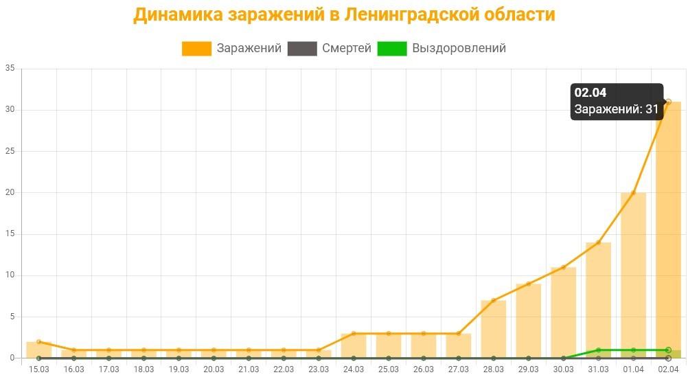 График заражения в Ленинградской области на 4 апреля 2020