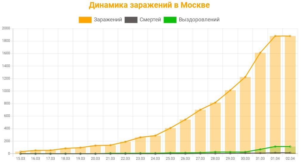 Коронавирус статистика по Москве и Области на 2 апреля 2020 года