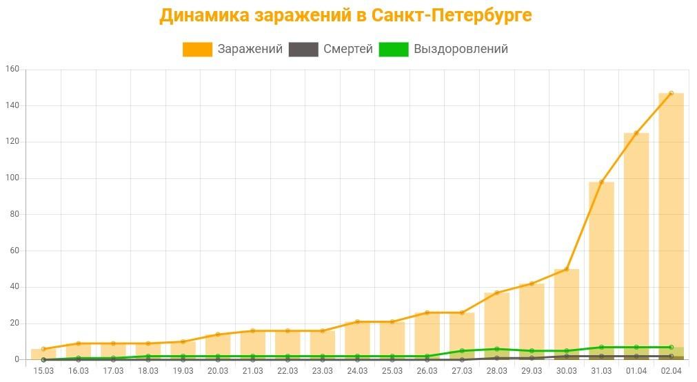 График заражения в Санкт-Петербурге на 4 апреля 2020