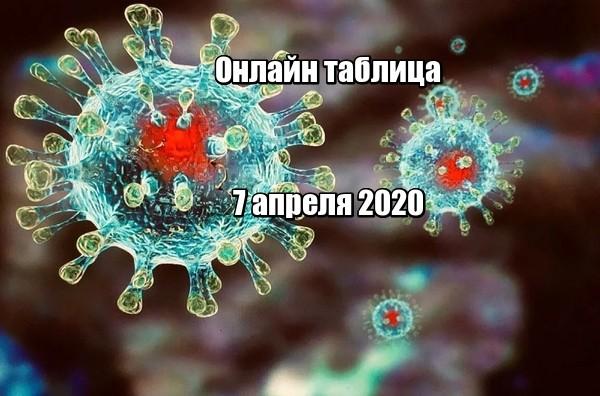 Таблица онлайн распространения коронавируса по странам мира на 7 апреля 2020
