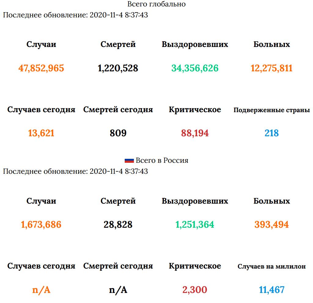 Статистика заболевших коронавирусом на 4 ноября 2020 в России