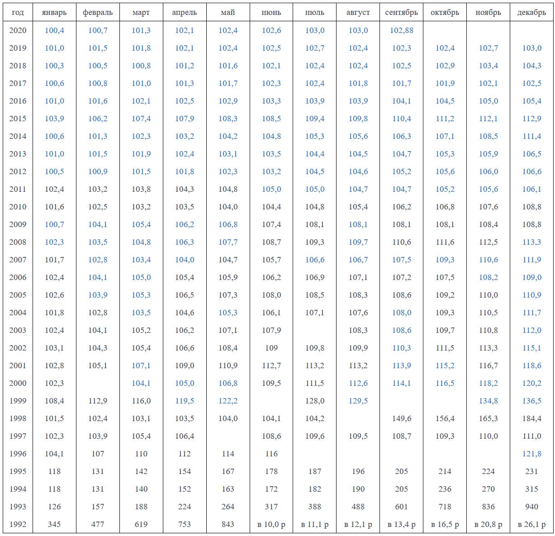 Индекс потребительских цен (базовая инфляция) в % к предыдущему месяцу