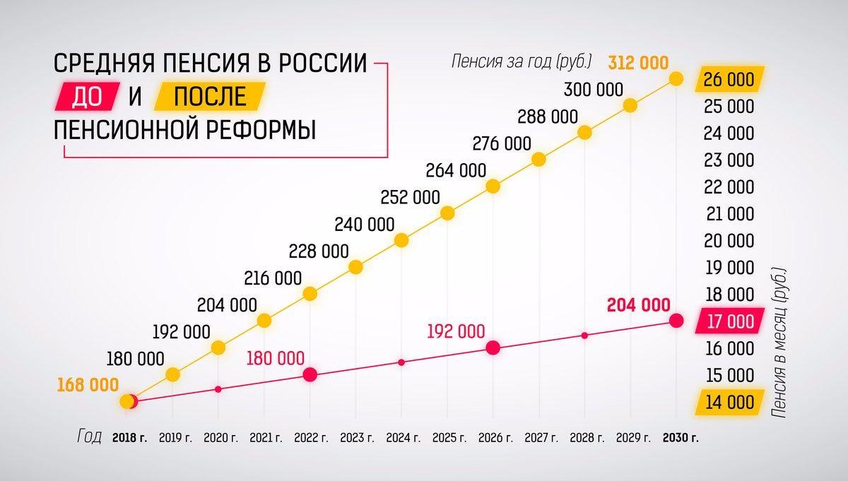 Минимальный размер пенсии в России в 2021 году